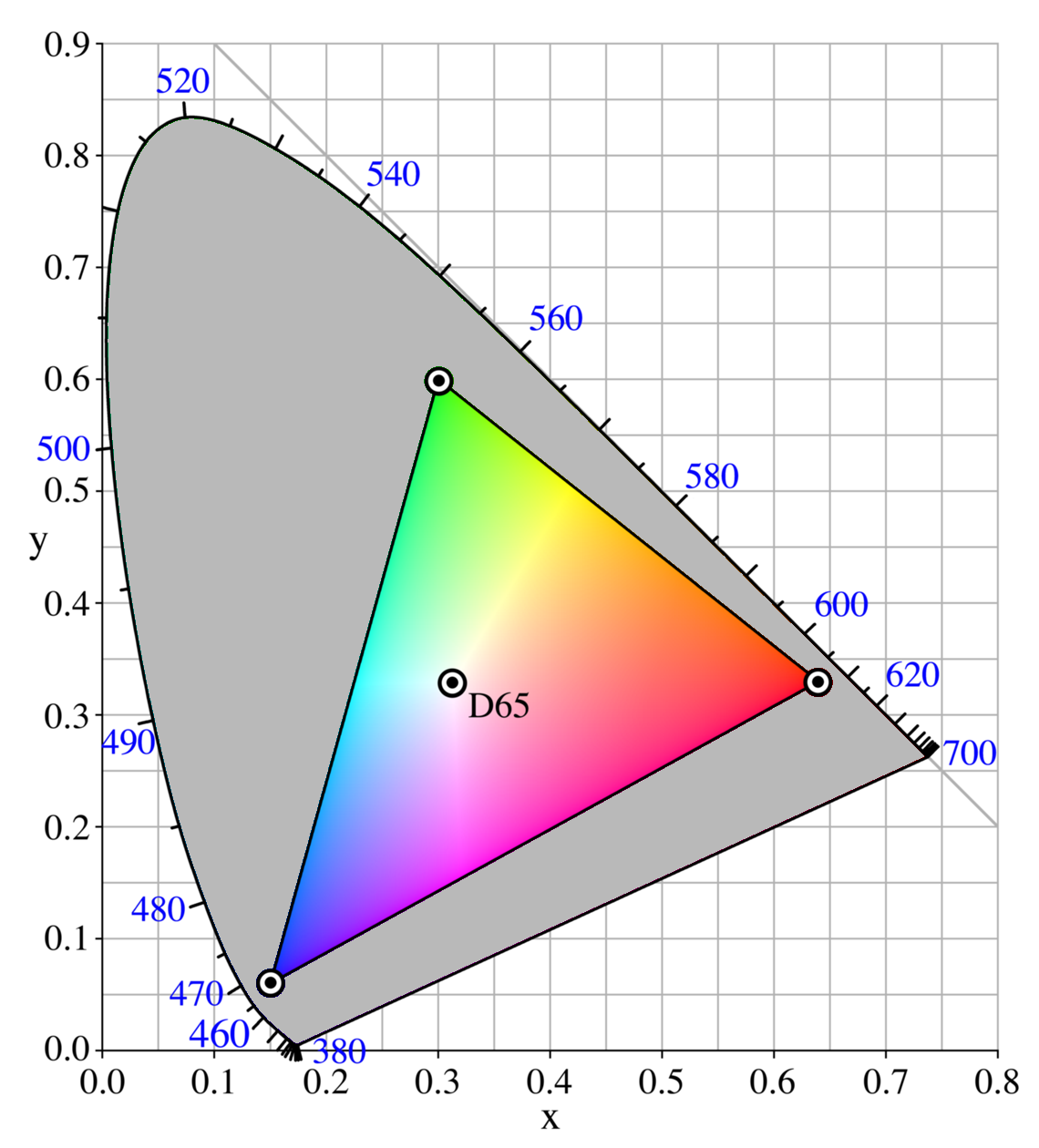 Essential Photoshop Color Settings For Photographers