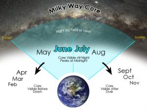 Milky Way Northern Hemisphere